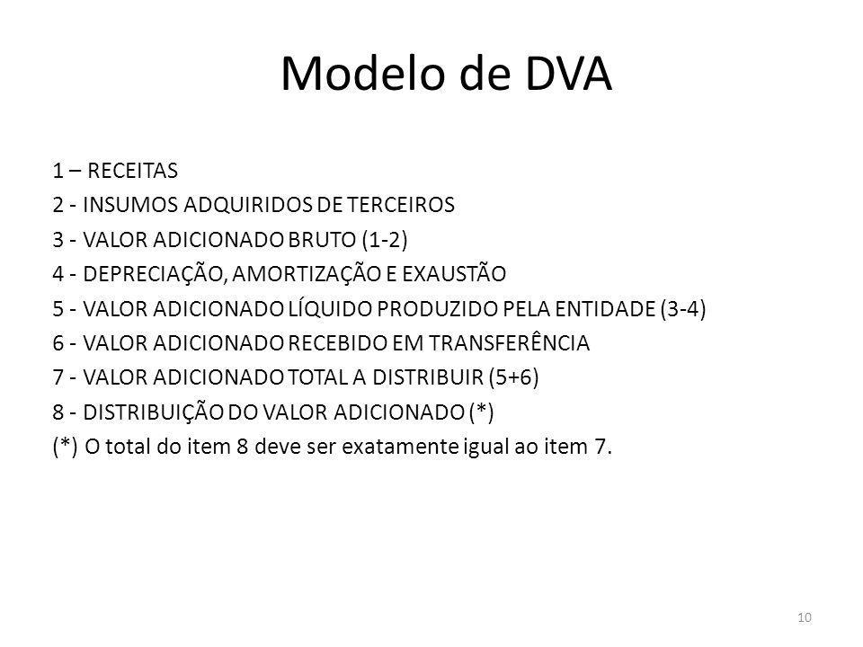 Modelo de DVA 1 – RECEITAS 2 - INSUMOS ADQUIRIDOS DE TERCEIROS 3 - VALOR ADICIONADO BRUTO (1-2) 4 - DEPRECIAÇÃO, AMORTIZAÇÃO E EXAUSTÃO 5 - VALOR ADIC