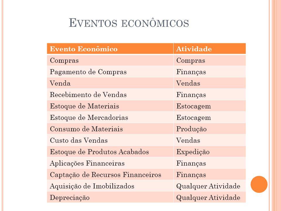 E VENTOS ECONÔMICOS Evento EconômicoAtividade Compras Pagamento de ComprasFinanças VendaVendas Recebimento de VendasFinanças Estoque de MateriaisEstoc