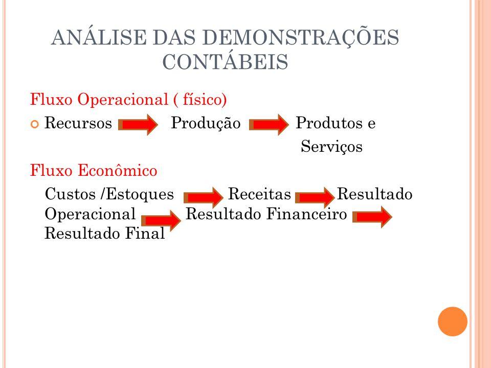 ANÁLISE DAS DEMONSTRAÇÕES CONTÁBEIS Fluxo Operacional ( físico) Recursos Produção Produtos e Serviços Fluxo Econômico Custos /Estoques Receitas Result