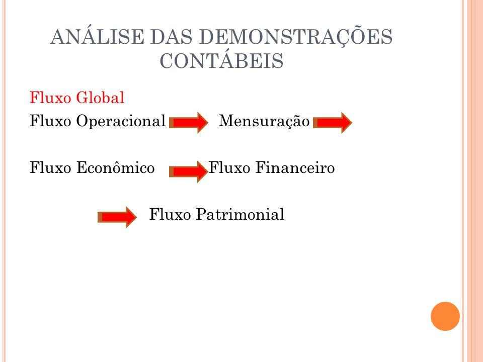 ANÁLISE DAS DEMONSTRAÇÕES CONTÁBEIS Fluxo Global Fluxo Operacional Mensuração Fluxo Econômico Fluxo Financeiro Fluxo Patrimonial