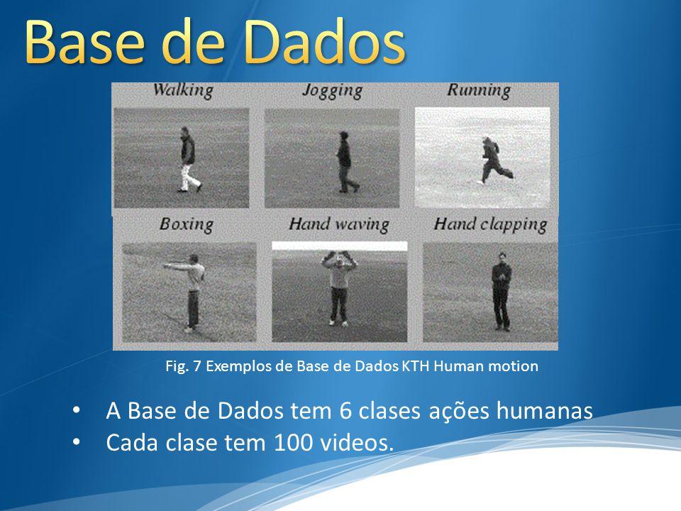 Fig. 7 Exemplos de Base de Dados KTH Human motion A Base de Dados tem 6 clases ações humanas Cada clase tem 100 videos.