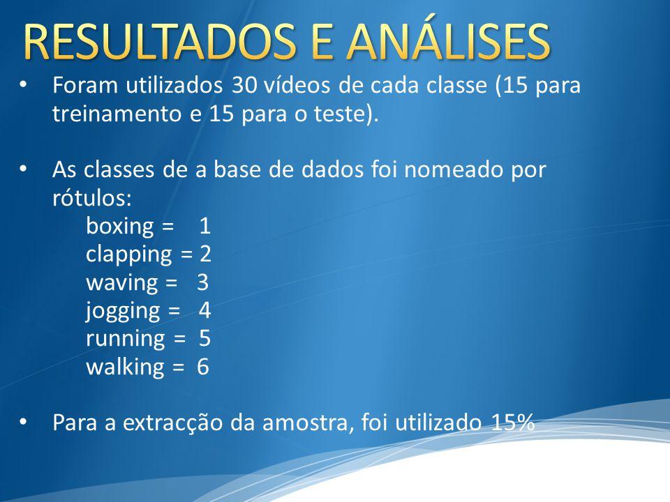 Foram utilizados 30 vídeos de cada classe (15 para treinamento e 15 para o teste). As classes de a base de dados foi nomeado por rótulos: boxing = 1 c