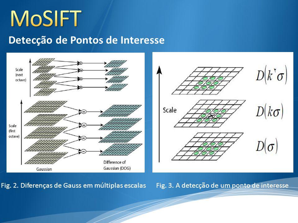 Fig. 2. Diferenças de Gauss em múltiplas escalasFig. 3. A detecção de um ponto de interesse