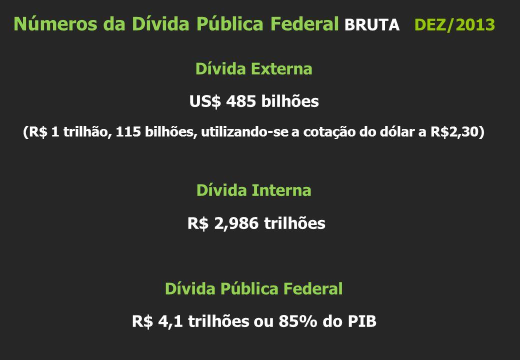 Números da Dívida Pública Federal BRUTADEZ/2013 Dívida Externa US$ 485 bilhões (R$ 1 trilhão, 115 bilhões, utilizando-se a cotação do dólar a R$2,30) Dívida Interna R$ 2,986 trilhões Dívida Pública Federal R$ 4,1 trilhões ou 85% do PIB