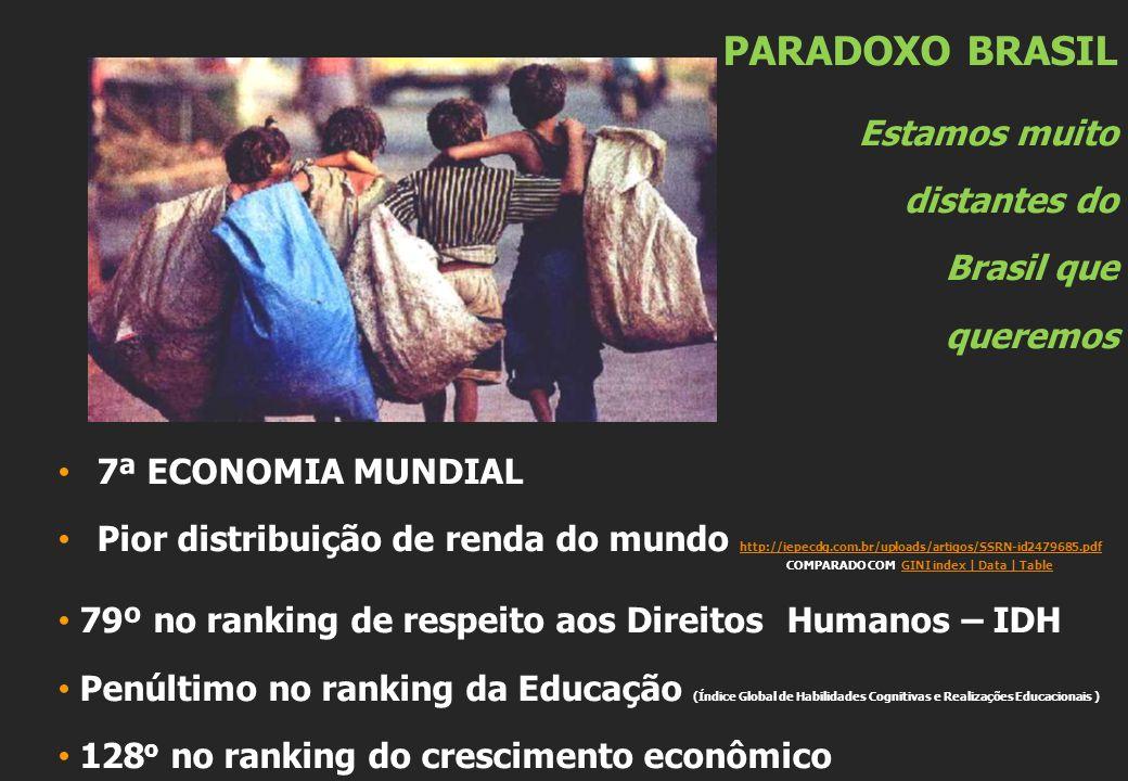 PARADOXO BRASIL Estamos muito distantes do Brasil que queremos 7ª ECONOMIA MUNDIAL Pior distribuição de renda do mundo http://iepecdg.com.br/uploads/artigos/SSRN-id2479685.pdf COMPARADO COM GINI index | Data | Table http://iepecdg.com.br/uploads/artigos/SSRN-id2479685.pdfGINI index | Data | Table 79º no ranking de respeito aos Direitos Humanos – IDH Penúltimo no ranking da Educação (Índice Global de Habilidades Cognitivas e Realizações Educacionais ) 128 o no ranking do crescimento econômico