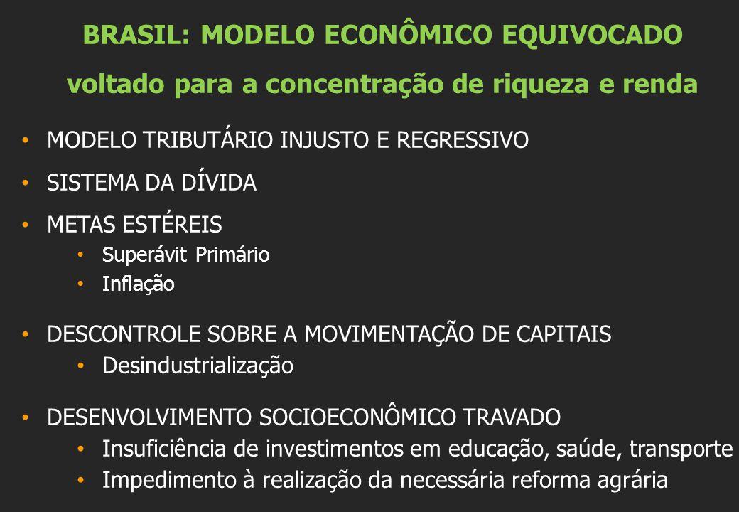 BRASIL: MODELO ECONÔMICO EQUIVOCADO voltado para a concentração de riqueza e renda MODELO TRIBUTÁRIO INJUSTO E REGRESSIVO SISTEMA DA DÍVIDA METAS ESTÉREIS Superávit Primário Inflação DESCONTROLE SOBRE A MOVIMENTAÇÃO DE CAPITAIS Desindustrialização DESENVOLVIMENTO SOCIOECONÔMICO TRAVADO Insuficiência de investimentos em educação, saúde, transporte Impedimento à realização da necessária reforma agrária