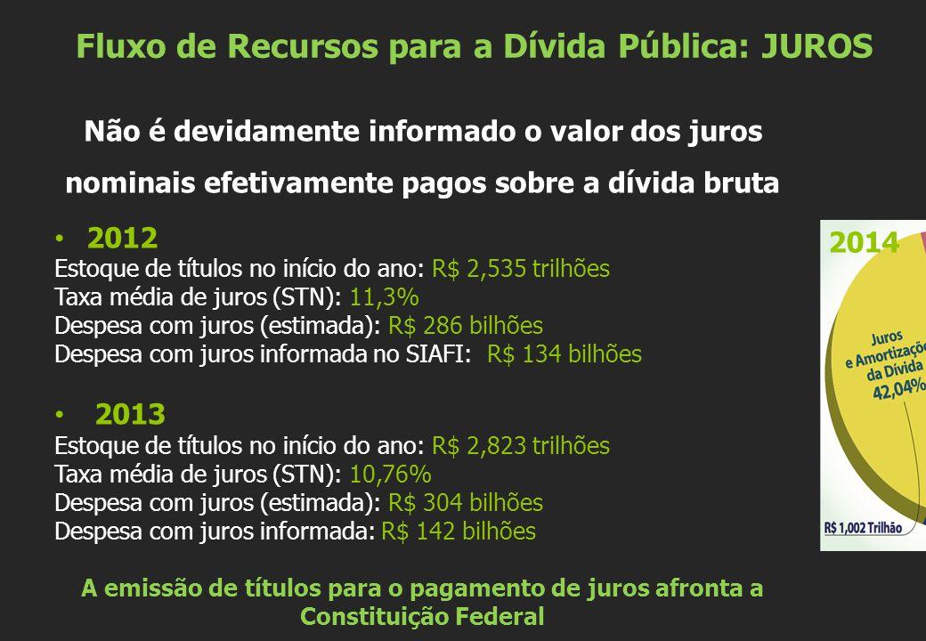 Fluxo de Recursos para a Dívida Pública: JUROS Não é devidamente informado o valor dos juros nominais efetivamente pagos sobre a dívida bruta 2012 Estoque de títulos no início do ano: R$ 2,535 trilhões Taxa média de juros (STN): 11,3% Despesa com juros (estimada): R$ 286 bilhões Despesa com juros informada no SIAFI: R$ 134 bilhões 2013 Estoque de títulos no início do ano: R$ 2,823 trilhões Taxa média de juros (STN): 10,76% Despesa com juros (estimada): R$ 304 bilhões Despesa com juros informada: R$ 142 bilhões A emissão de títulos para o pagamento de juros afronta a Constituição Federal 2014