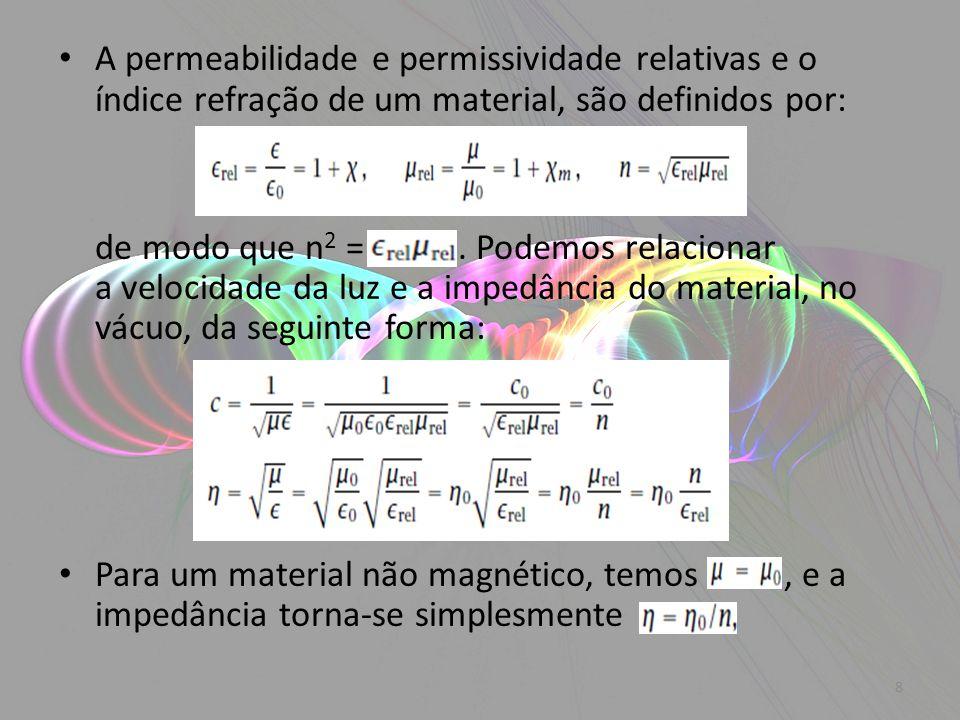 A permeabilidade e permissividade relativas e o índice refração de um material, são definidos por: de modo que n 2 =. Podemos relacionar a velocidade