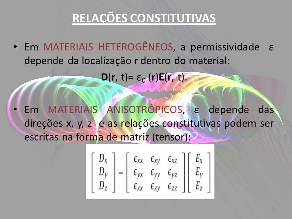 RELAÇÕES CONSTITUTIVAS Em MATERIAIS HETEROGÊNEOS, a permissividade ε depende da localização r dentro do material: D(r, t)= ε 0 (r)E(r, t). Em MATERIAI