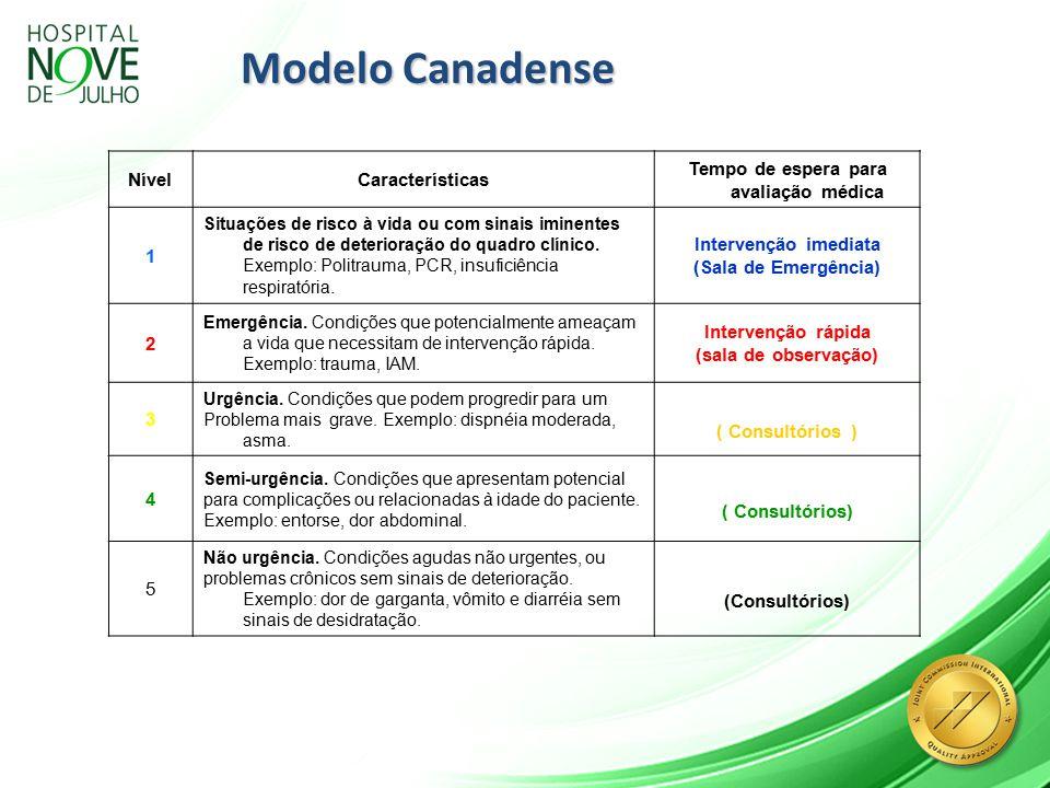 Modelo Canadense NívelCaracterísticas Tempo de espera para avaliação médica 1 Situações de risco à vida ou com sinais iminentes de risco de deterioração do quadro clínico.