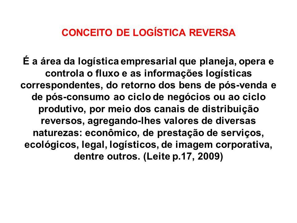 CONCEITO DE LOGÍSTICA REVERSA É a área da logística empresarial que planeja, opera e controla o fluxo e as informações logísticas correspondentes, do