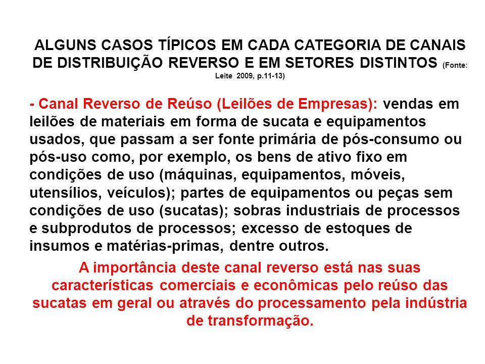 ALGUNS CASOS TÍPICOS EM CADA CATEGORIA DE CANAIS DE DISTRIBUIÇÃO REVERSO E EM SETORES DISTINTOS (Fonte: Leite 2009, p.11-13) - Canal Reverso de Reúso (Leilões de Empresas): vendas em leilões de materiais em forma de sucata e equipamentos usados, que passam a ser fonte primária de pós-consumo ou pós-uso como, por exemplo, os bens de ativo fixo em condições de uso (máquinas, equipamentos, móveis, utensílios, veículos); partes de equipamentos ou peças sem condições de uso (sucatas); sobras industriais de processos e subprodutos de processos; excesso de estoques de insumos e matérias-primas, dentre outros.
