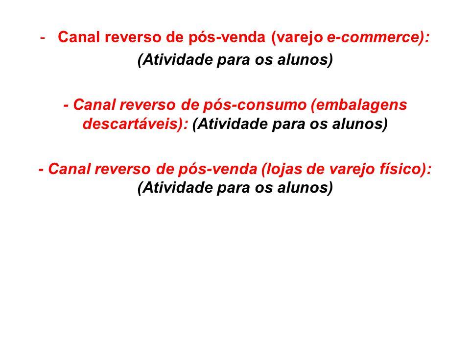 -Canal reverso de pós-venda (varejo e-commerce): (Atividade para os alunos) - Canal reverso de pós-consumo (embalagens descartáveis): (Atividade para
