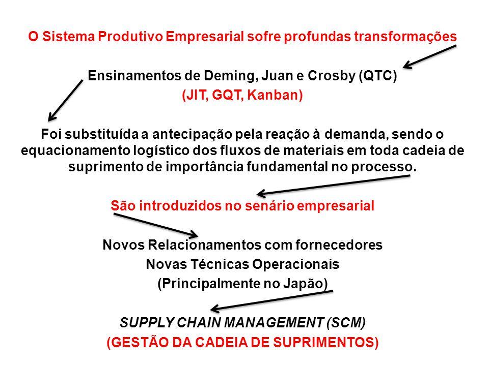 O Sistema Produtivo Empresarial sofre profundas transformações Ensinamentos de Deming, Juan e Crosby (QTC) (JIT, GQT, Kanban) Foi substituída a antecipação pela reação à demanda, sendo o equacionamento logístico dos fluxos de materiais em toda cadeia de suprimento de importância fundamental no processo.