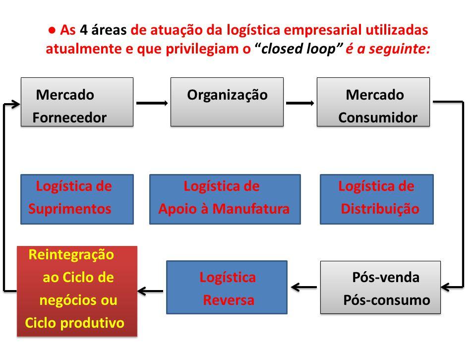 ● As 4 áreas de atuação da logística empresarial utilizadas atualmente e que privilegiam o closed loop é a seguinte: Mercado Organização Mercado Fornecedor Consumidor Logística de Logística de Logística de Suprimentos Apoio à Manufatura Distribuição Reintegração ao Ciclo de Logística Pós-venda negócios ou Reversa Pós-consumo Ciclo produtivo