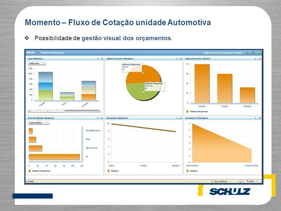  Possibilidade de gestão visual dos orçamentos. Momento – Fluxo de Cotação unidade Automotiva