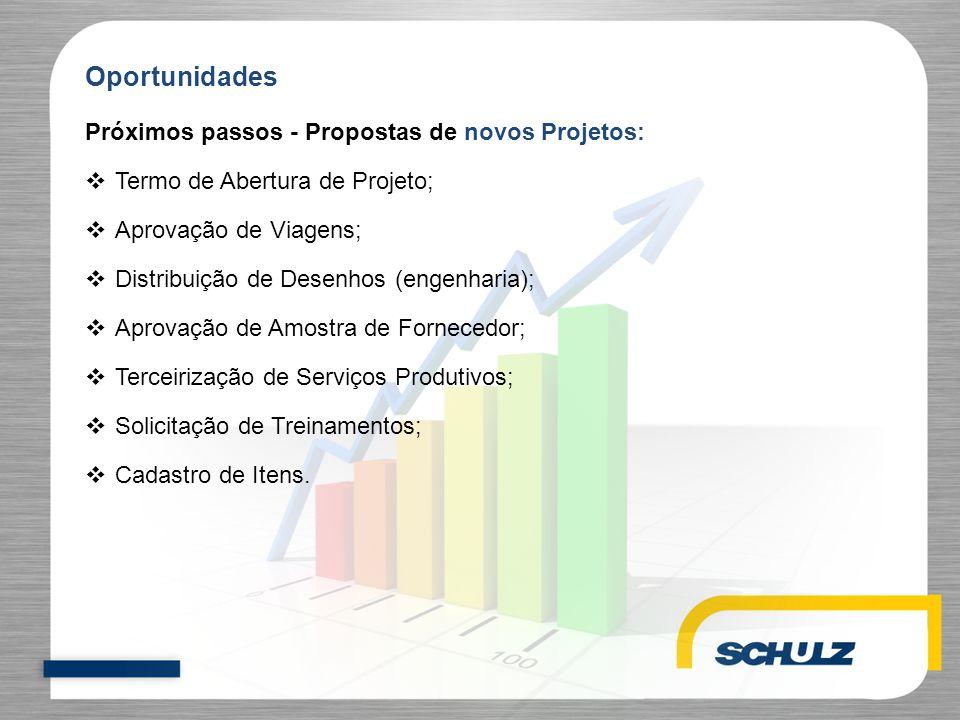Próximos passos - Propostas de novos Projetos:  Termo de Abertura de Projeto;  Aprovação de Viagens;  Distribuição de Desenhos (engenharia);  Apro