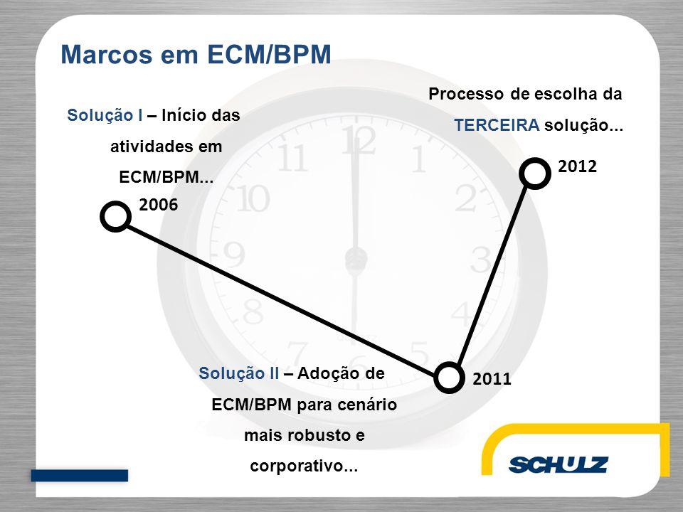 2006 2011 2012 Marcos em ECM/BPM Solução II – Adoção de ECM/BPM para cenário mais robusto e corporativo... Solução I – Início das atividades em ECM/BP