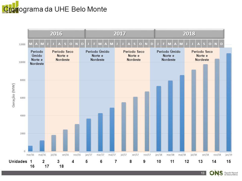 13 201620162017201720182018 MAMJJASONDJFMAMJJASOND JFMAMJJASOND Período Úmido Norte e Nordeste Período Seco Norte e Nordeste Período Úmido Norte e Nordeste Período Seco Norte e Nordeste Período Úmido Norte e Nordeste Período Seco Norte e Nordeste 1 2 3 4 5 6 7 8 9 10 11 12 13 14 15 16 17 18 Unidades Cronograma da UHE Belo Monte