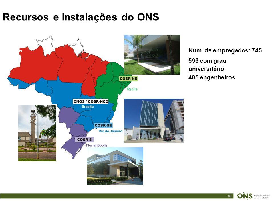 18 Recursos e Instalações do ONS Num. de empregados: 745 596 com grau universitário 405 engenheiros