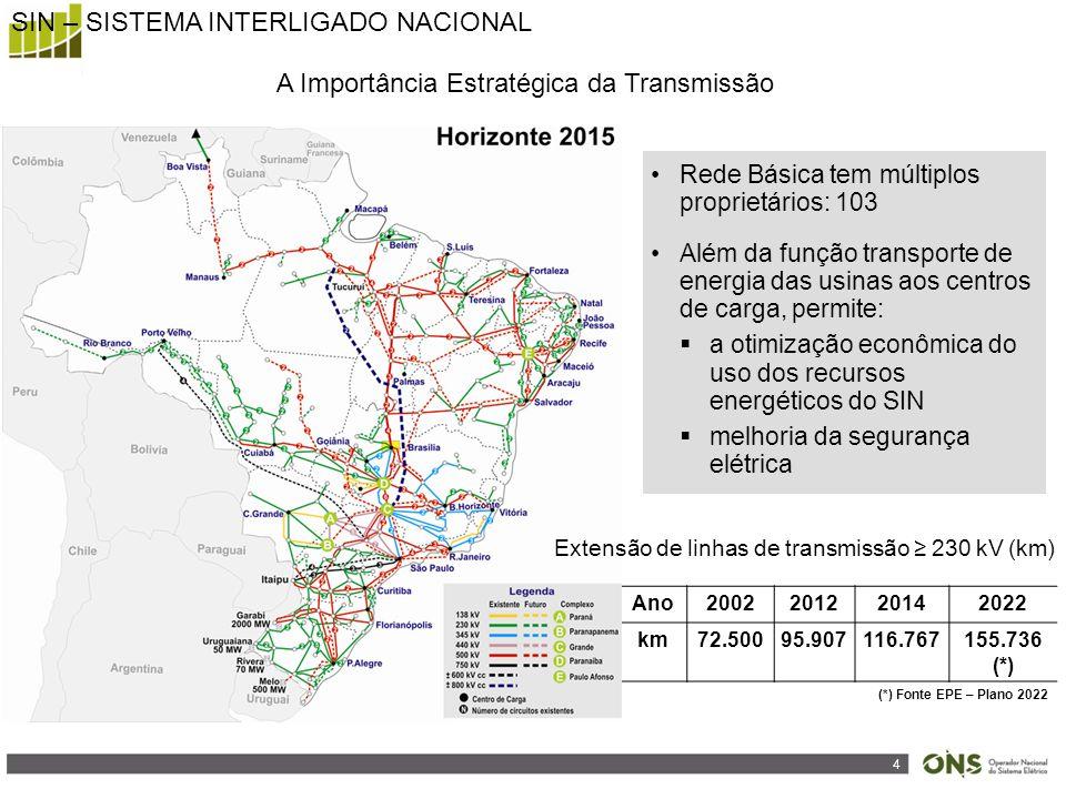 4 A Importância Estratégica da Transmissão Rede Básica tem múltiplos proprietários: 103 Além da função transporte de energia das usinas aos centros de carga, permite:  a otimização econômica do uso dos recursos energéticos do SIN  melhoria da segurança elétrica Ano2002201220142022 km72.50095.907116.767155.736 (*) (*) Fonte EPE – Plano 2022 Extensão de linhas de transmissão ≥ 230 kV (km) SIN – SISTEMA INTERLIGADO NACIONAL