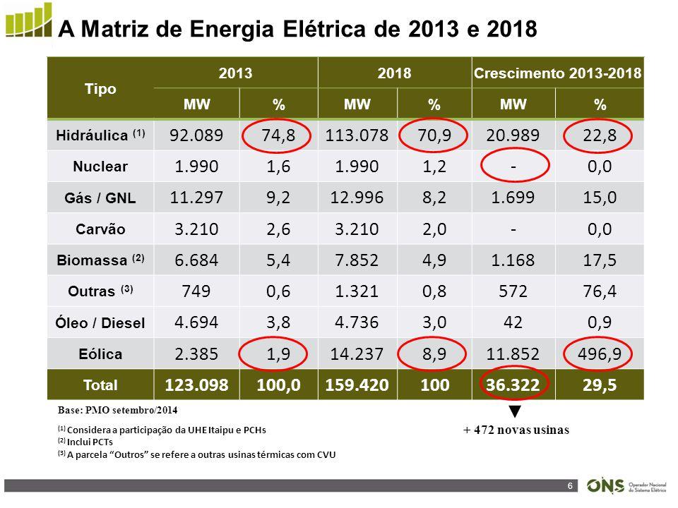 6 A Matriz de Energia Elétrica de 2013 e 2018 Tipo 20132018Crescimento 2013-2018 MW% % % Hidráulica (1) 92.08974,8113.07870,920.98922,8 Nuclear 1.9901,61.9901,2-0,0 Gás / GNL 11.2979,212.9968,21.69915,0 Carvão 3.2102,63.2102,0-0,0 Biomassa (2) 6.6845,47.8524,91.16817,5 Outras (3) 7490,61.3210,857276,4 Óleo / Diesel 4.6943,84.7363,0420,9 Eólica 2.3851,914.2378,911.852496,9 Total 123.098100,0159.42010036.32229,5 (1) Considera a participação da UHE Itaipu e PCHs (2) Inclui PCTs (3) A parcela Outros se refere a outras usinas térmicas com CVU Base: PMO setembro/2014 + 472 novas usinas