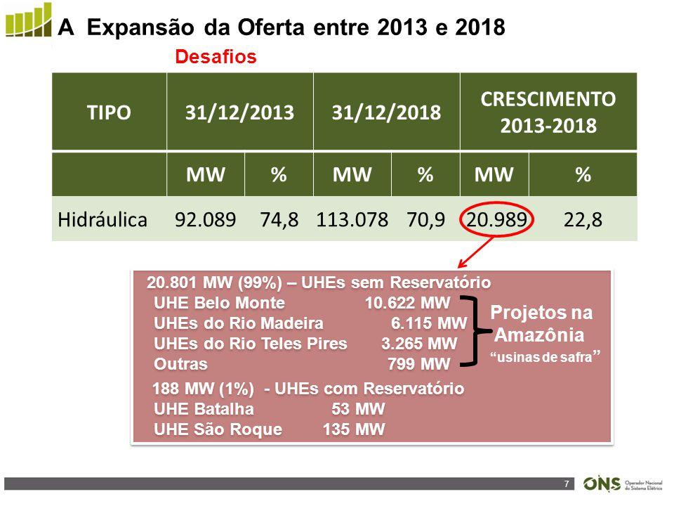 7 TIPO31/12/201331/12/2018 CRESCIMENTO 2013-2018 MW% % % Hidráulica92.08974,8113.07870,9 20.98922,8 20.801 MW (99%) – UHEs sem Reservatório UHE Belo Monte 10.622 MW UHEs do Rio Madeira 6.115 MW UHEs do Rio Teles Pires 3.265 MW Outras 799 MW 188 MW (1%) - UHEs com Reservatório UHE Batalha 53 MW UHE São Roque135 MW 20.801 MW (99%) – UHEs sem Reservatório UHE Belo Monte 10.622 MW UHEs do Rio Madeira 6.115 MW UHEs do Rio Teles Pires 3.265 MW Outras 799 MW 188 MW (1%) - UHEs com Reservatório UHE Batalha 53 MW UHE São Roque135 MW A Expansão da Oferta entre 2013 e 2018 Projetos na Amazônia usinas de safra Desafios