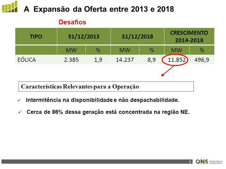 8 A Expansão da Oferta entre 2013 e 2018 Desafios TIPO31/12/201331/12/2018 CRESCIMENTO 2014-2018 MW% % % EÓLICA2.3851,914.2378,911.852496,9 Cerca de 86% dessa geração está concentrada na região NE.
