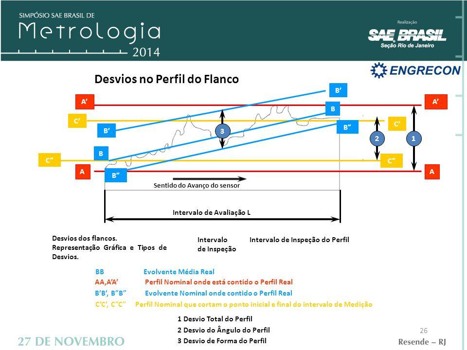 26 Desvios no Perfil do Flanco Sentido do Avanço do sensor Intervalo de Avaliação L Desvios dos flancos.