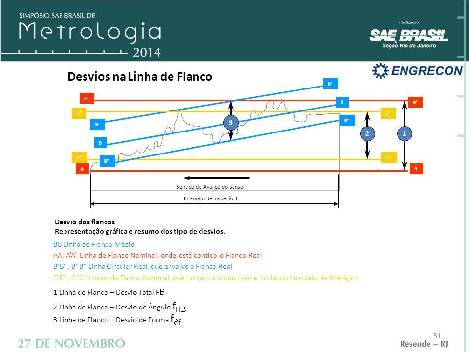 Desvios na Linha de Flanco Sentido de Avanço do sensor Intervalo de Inspeção L A' C A A C' B B B B' 12 3 Desvio dos flancos Representação gráfica e resumo dos tipo de desvios.