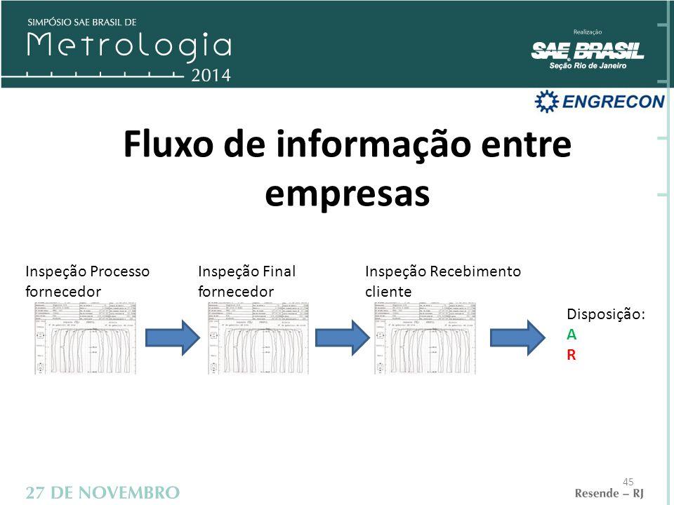 Fluxo de informação entre empresas Inspeção Processo fornecedor Inspeção Final fornecedor Inspeção Recebimento cliente Disposição: A R 45