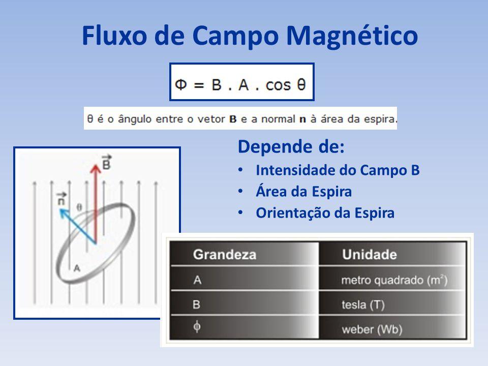 Fluxo de Campo Magnético Depende de: Intensidade do Campo B Área da Espira Orientação da Espira