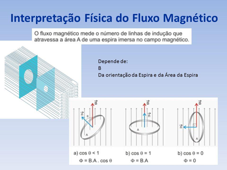 Interpretação Física do Fluxo Magnético Depende de: B Da orientação da Espira e da Área da Espira