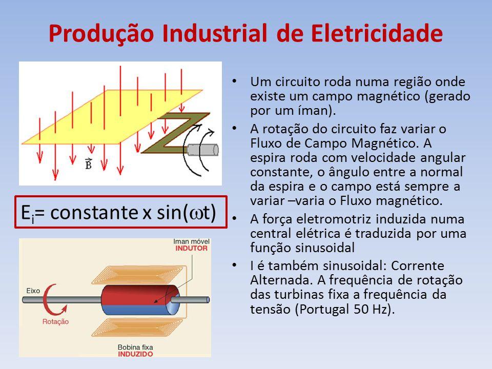 Produção Industrial de Eletricidade Um circuito roda numa região onde existe um campo magnético (gerado por um íman). A rotação do circuito faz variar