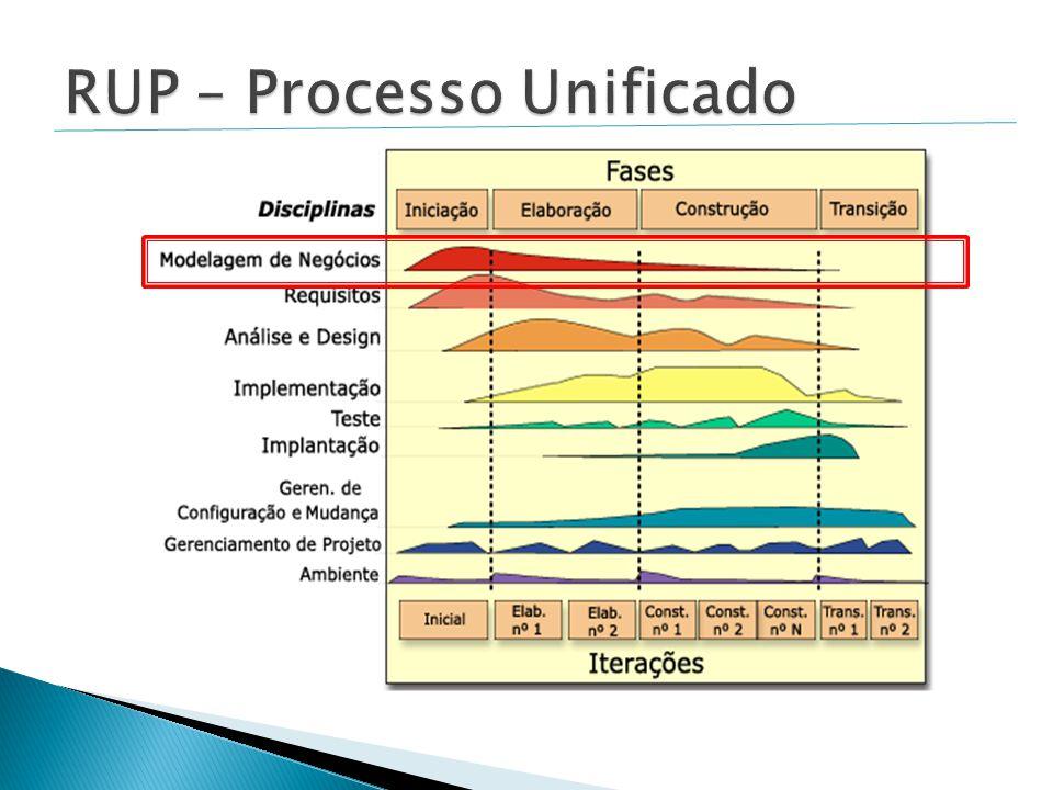 Fonte: http://desenvolvimentoagil.com.br/xp/dissertacaoXP.pdf Estatística sobre a utilização das funcionalidade