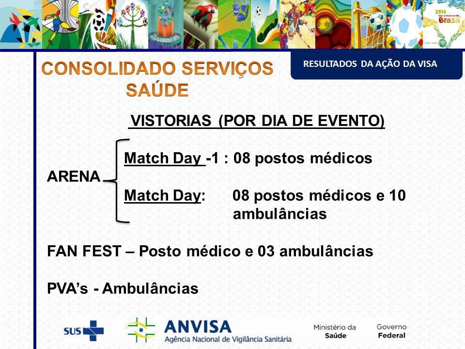 VISTORIAS (POR DIA DE EVENTO) Match Day -1 : 08 postos médicos ARENA Match Day: 08 postos médicos e 10 ambulâncias FAN FEST – Posto médico e 03 ambulâncias PVA's - Ambulâncias