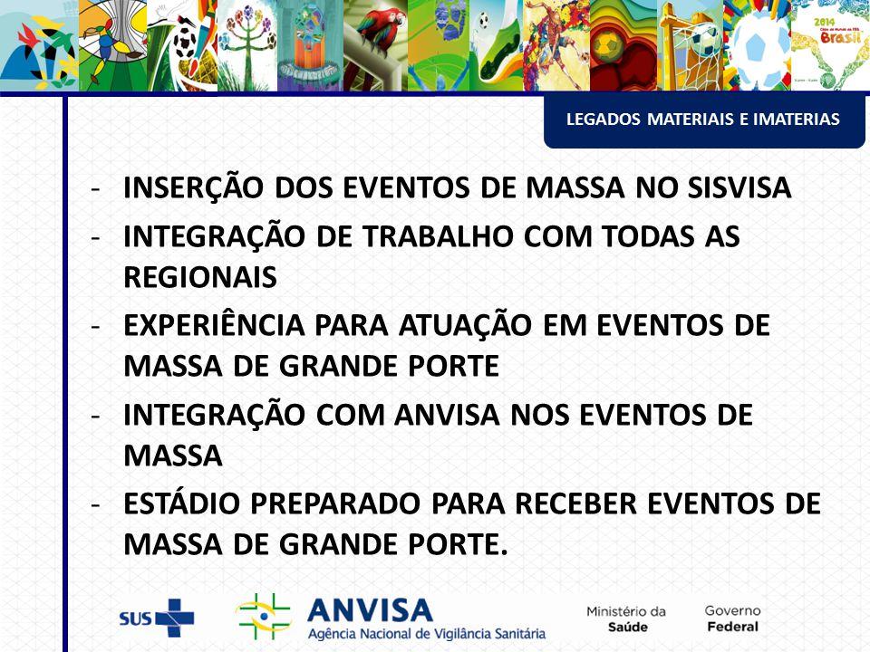 LEGADOS MATERIAIS E IMATERIAS -INSERÇÃO DOS EVENTOS DE MASSA NO SISVISA -INTEGRAÇÃO DE TRABALHO COM TODAS AS REGIONAIS -EXPERIÊNCIA PARA ATUAÇÃO EM EVENTOS DE MASSA DE GRANDE PORTE -INTEGRAÇÃO COM ANVISA NOS EVENTOS DE MASSA -ESTÁDIO PREPARADO PARA RECEBER EVENTOS DE MASSA DE GRANDE PORTE.