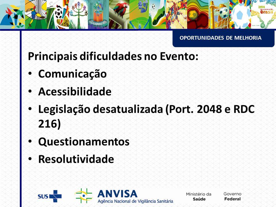 OPORTUNIDADES DE MELHORIA Principais dificuldades no Evento: Comunicação Acessibilidade Legislação desatualizada (Port.