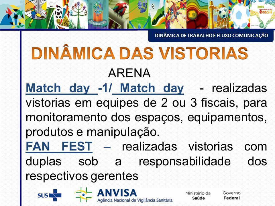 ESTRUTURA DA VISA ENVOLVIDA NO EVENTO ARENA Match day -1/ Match day - realizadas vistorias em equipes de 2 ou 3 fiscais, para monitoramento dos espaços, equipamentos, produtos e manipulação.