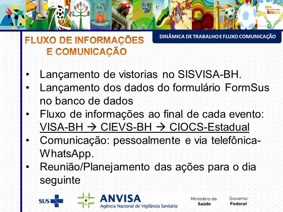ESTRUTURA DA VISA ENVOLVIDA NO EVENTO DINÂMICA DE TRABALHO E FLUXO COMUNICAÇÃO Lançamento de vistorias no SISVISA-BH.