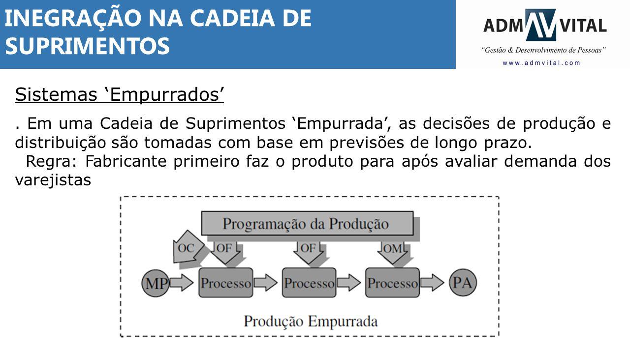 INEGRAÇÃO NA CADEIA DE SUPRIMENTOS Sistemas 'Empurrados'. Em uma Cadeia de Suprimentos 'Empurrada', as decisões de produção e distribuição são tomadas