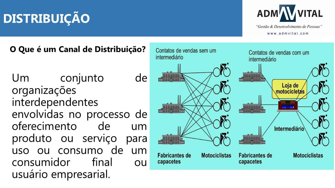 DISTRIBUIÇÃO O Que é um Canal de Distribuição? Um conjunto de organizações interdependentes envolvidas no processo de oferecimento de um produto ou se