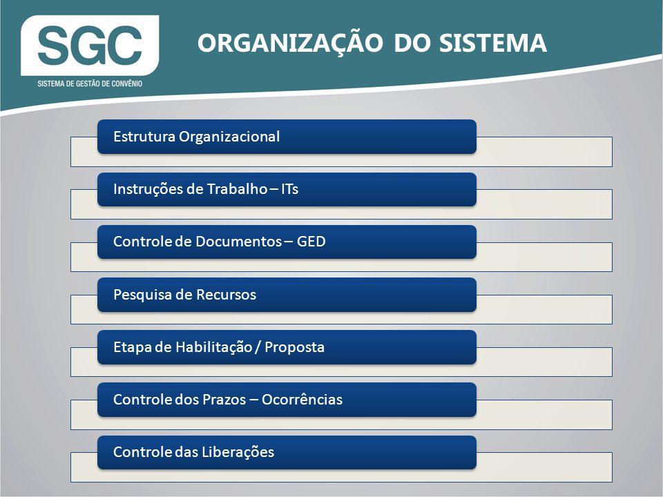 Estrutura OrganizacionalInstruções de Trabalho – ITsControle de Documentos – GEDPesquisa de RecursosEtapa de Habilitação / PropostaControle dos Prazos – OcorrênciasControle das Liberações ORGANIZAÇÃO DO SISTEMA
