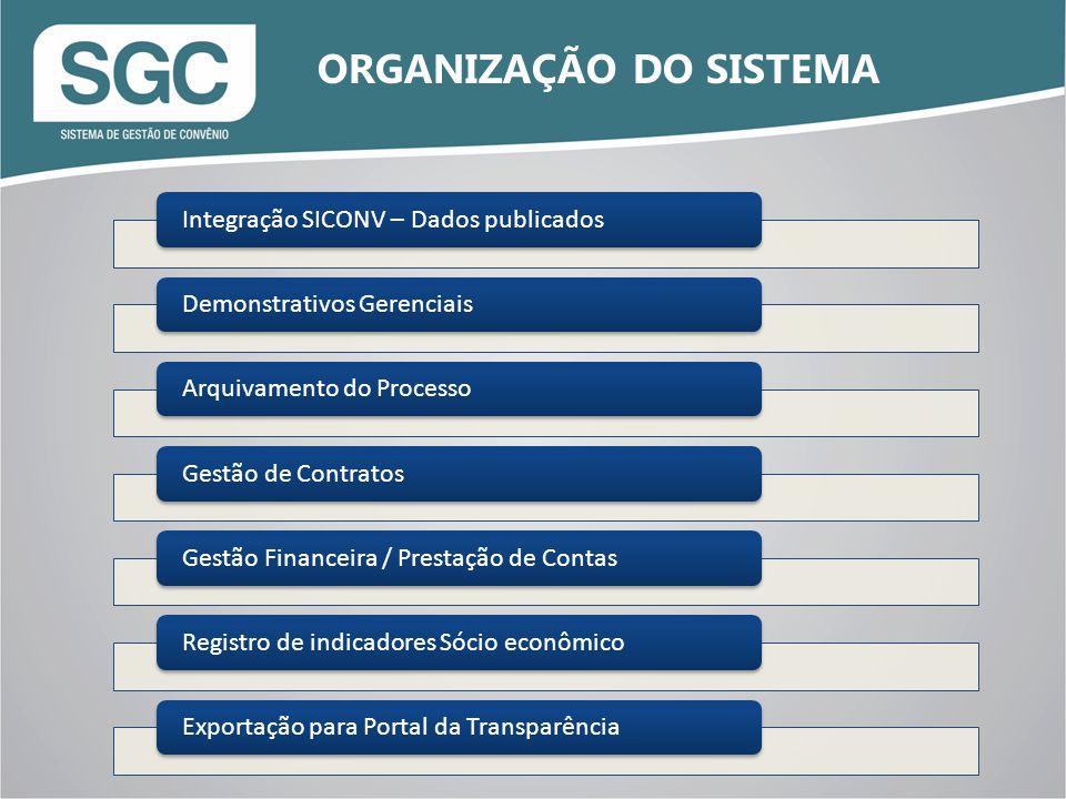 Integração SICONV – Dados publicadosDemonstrativos GerenciaisArquivamento do ProcessoGestão de ContratosGestão Financeira / Prestação de ContasRegistro de indicadores Sócio econômicoExportação para Portal da Transparência ORGANIZAÇÃO DO SISTEMA