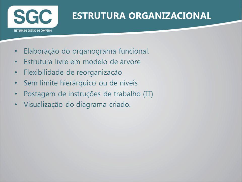 Elaboração do organograma funcional. Estrutura livre em modelo de árvore Flexibilidade de reorganização Sem limite hierárquico ou de níveis Postagem d
