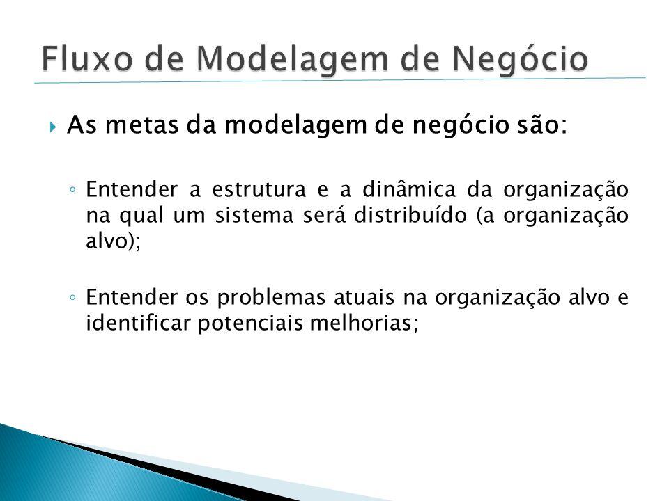  As metas da modelagem de negócio são: ◦ Entender a estrutura e a dinâmica da organização na qual um sistema será distribuído (a organização alvo); ◦