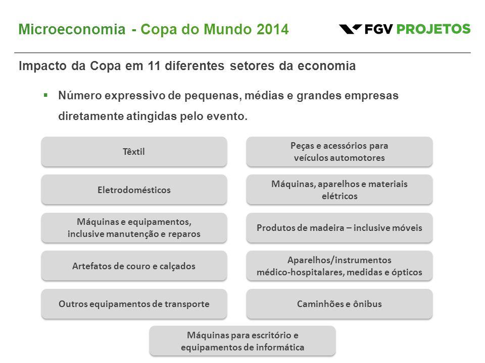 Microeconomia - Copa do Mundo 2014 Impacto da Copa em 11 diferentes setores da economia  Número expressivo de pequenas, médias e grandes empresas diretamente atingidas pelo evento.