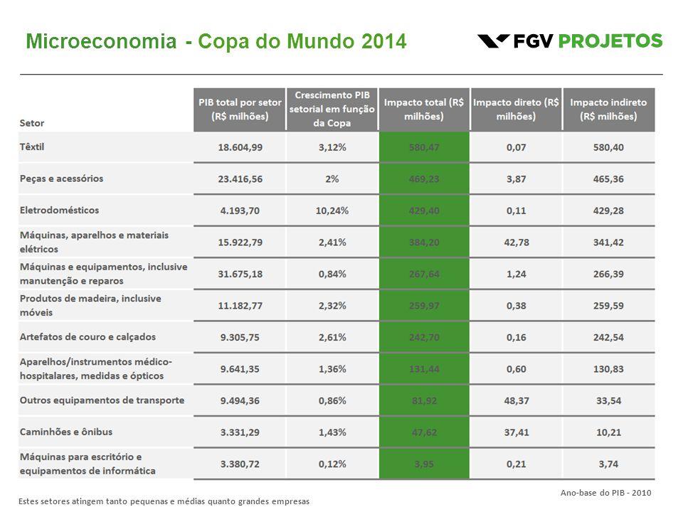 Microeconomia - Copa do Mundo 2014 Estes setores atingem tanto pequenas e médias quanto grandes empresas Ano-base do PIB - 2010