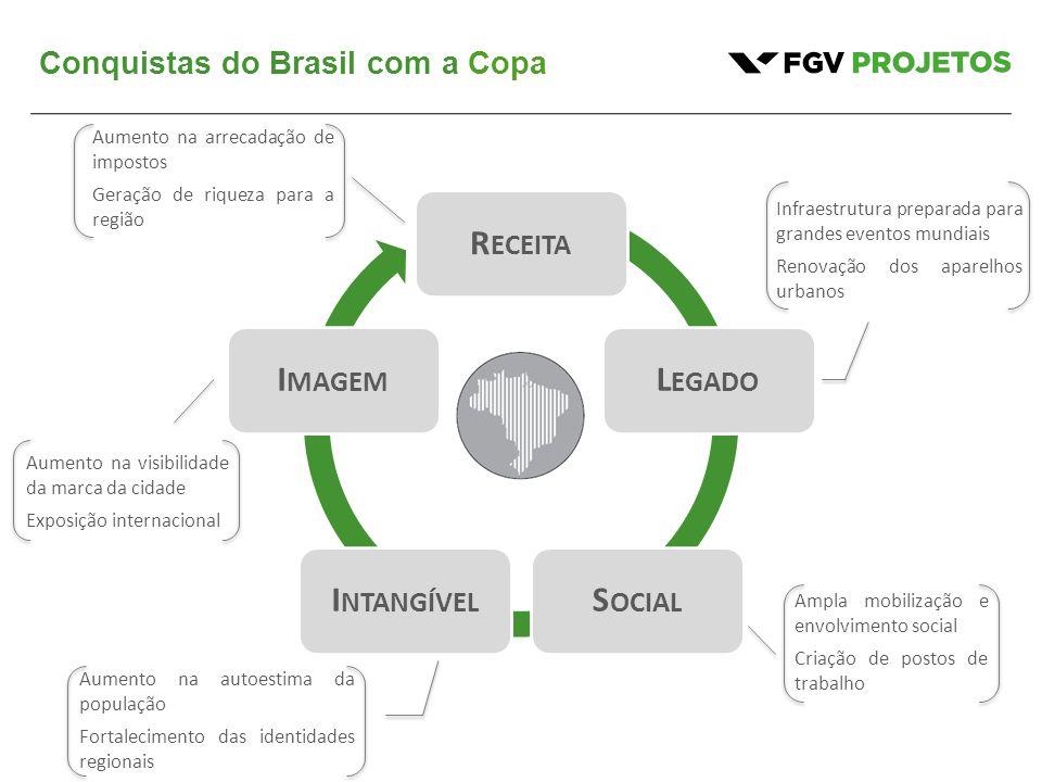Conquistas do Brasil com a Copa R ECEITA L EGADO S OCIAL I NTANGÍVEL I MAGEM Aumento na arrecadação de impostos Geração de riqueza para a região Infra
