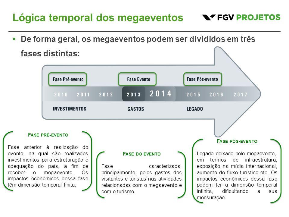 Lógica temporal dos megaeventos  De forma geral, os megaeventos podem ser divididos em três fases distintas: F ASE PRÉ - EVENTO Fase anterior à reali